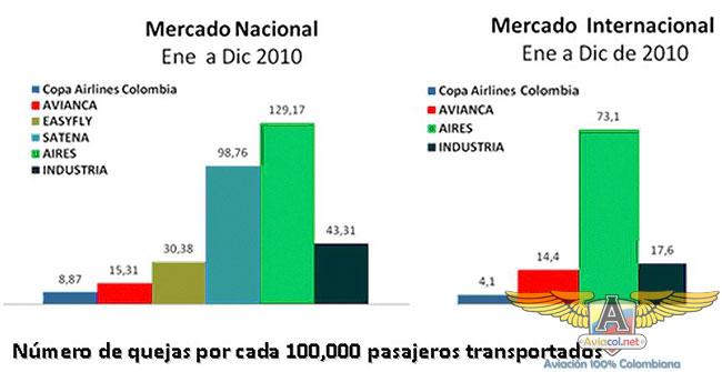 Copa Airlines Colombia, líder en calidad de servicio durante el 2010 - Aviacol.net El Portal de la Aviación Colombiana