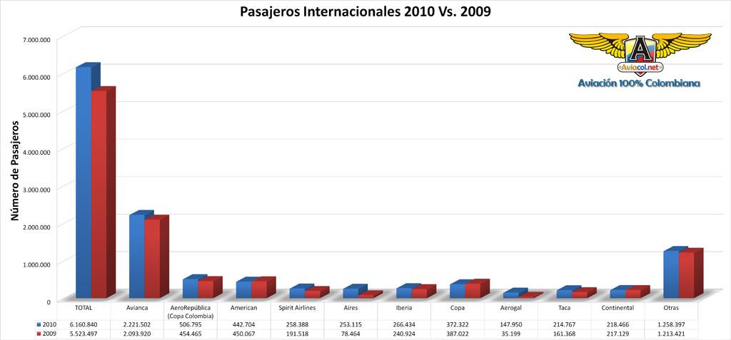 Pasajeros Mercado Internacional Colombia 2010 | Aviacol.net