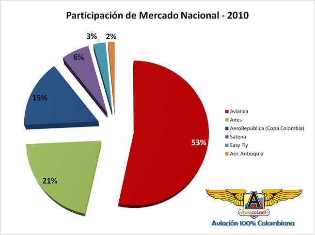 Gráfico de Participación de Mercado Aerolíneas Nacionales Colombia 2010 | Aviacol.net