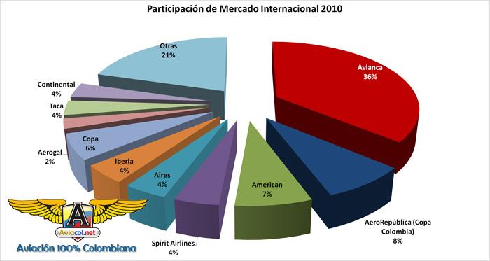 Gráfico de Participación de Mercado Aerolíneas Internacional Colombia 2010 | Aviacol.net