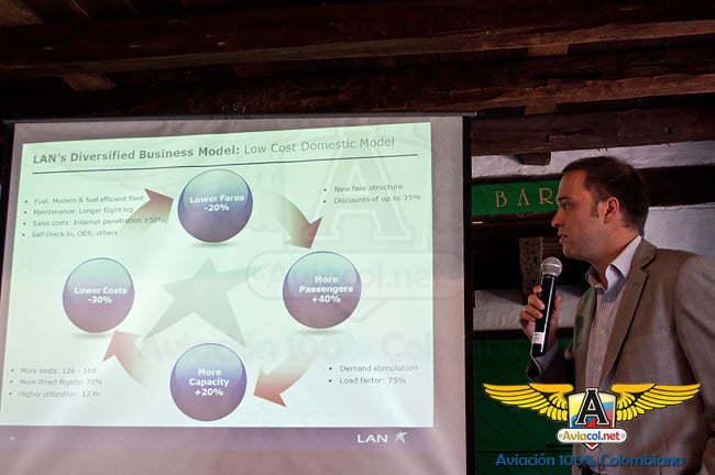 Cristian Ortiz, Gerente de Planificación Comercial y Operacional de LAN Airlines | Aviacol.net
