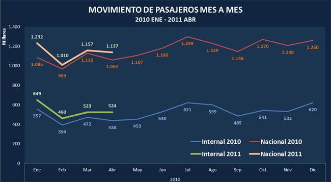 Aerocivil presentó estadísticas enero-abril de 2011 | Aviacol.net El Portal de la Aviación Colombiana