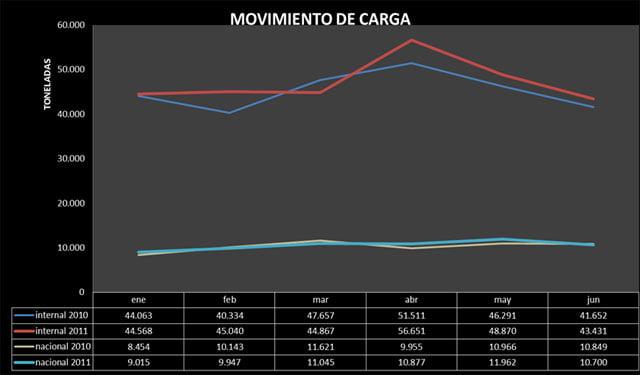 Crecimiento del transporte aéreo de carga en Colombia durante el primer semestre de 2011 | Aviacol.net El Portal de la Aviación Colombiana