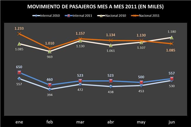 Reporte de pasajeros movilizados en Colombia - 1er semestre 2011   Aviacol.net El Portal de la Aviación Colombiana