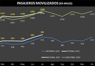 Crecimiento en transporte de pasajeros entre enero y julio de 2011 | Aviacol.net El Portal de la Aviación Colombiana