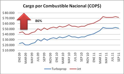 Cargo por combustible nacional