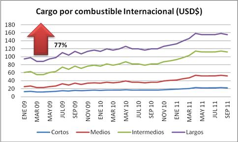 Cargo por combustible Internacional