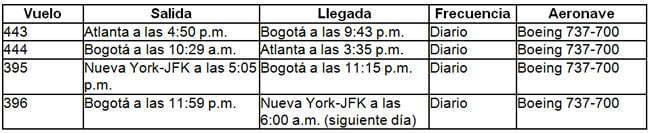 Horario vuelos de Delta Air Lines desde y hacia Bogotá