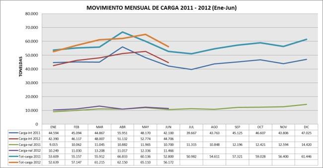 Transporte aéreo en Colombia durante primer semestre de 2012 | Aviacol.net El Portal de la Aviación Colombiana