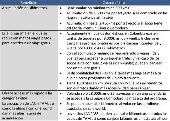 LANPASS programa de viajero frecuente líder en Latinoamérica y el más competitivo del mercado colombiano   Aviacol.net El Portal de la Aviación Colombiana