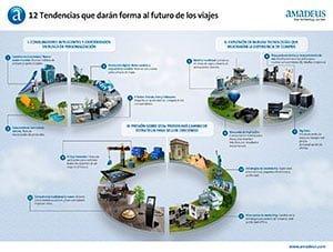 12 tendencias que darán forma al futuro de los viajes   Aviacol.net El Portal de la Aviación Colombiana