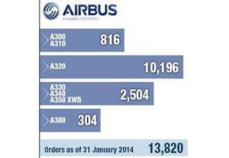 Órdenes y Pedidos Airbus, enero de 2014 | Aviacol.net El Portal de la Aviación Colombiana