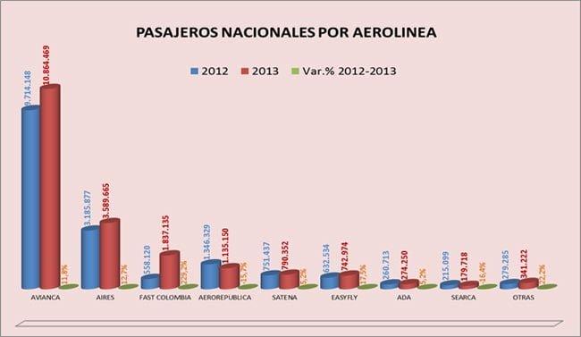 Cifras del transporte aéreo en Colombia durante enero de 2014 | Aviacol.net El Portal de la Aviación Colombiana