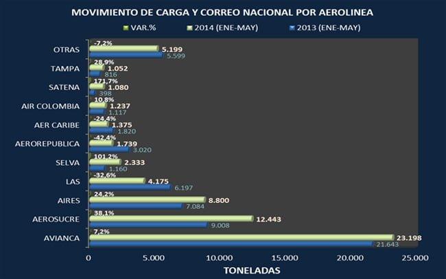 Cifras del transporte aéreo en Colombia entre enero y mayo de 2014 | Aviacol.net El Portal de la Aviación Colombiana