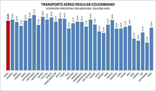 Cifras del transporte aéreo en Colombia entre enero y agosto de 2014 | Aviacol.net El Portal de la Aviación en Colombia y el Mundo