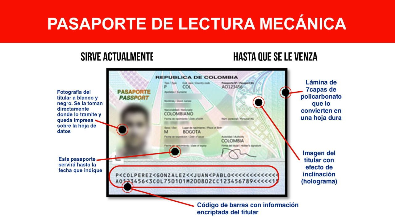 Pasaporte colombiano de lectura mecánica