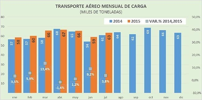 Transporte aéreo en Colombia entre enero y julio de 2015