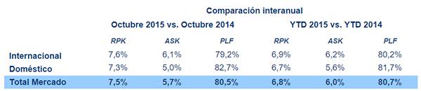 Cifras del mercado aéreo Internacional durante 2015