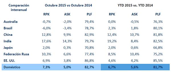 Cifras del mercado aéreo doméstico durante 2015