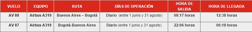 Itinerario de Avianca en vuelos Bogotá - Buenos Aires - Bogotá