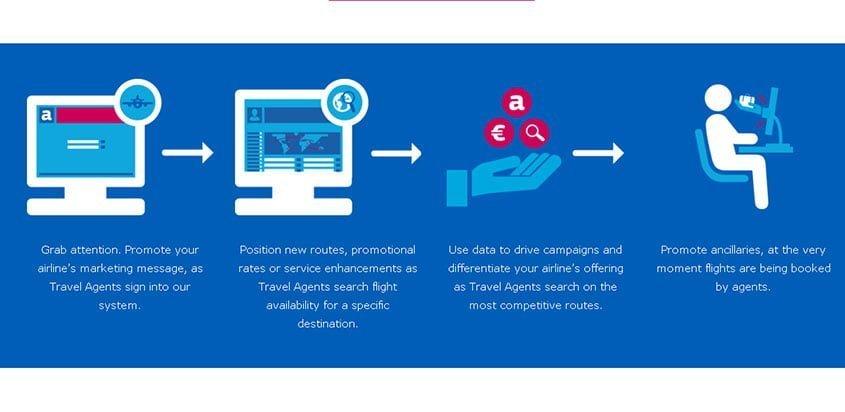 Amadeus Media Solutions