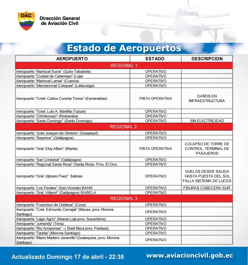 Reporte de aeropuertos Ecuador