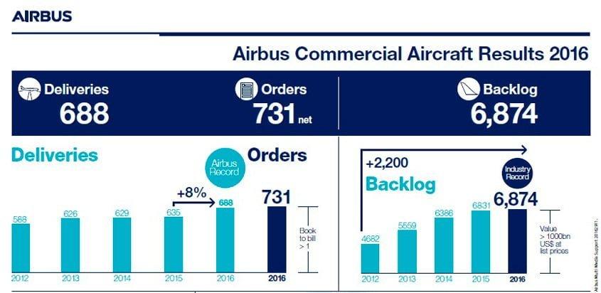 Resultados de Airbus para el año 2016