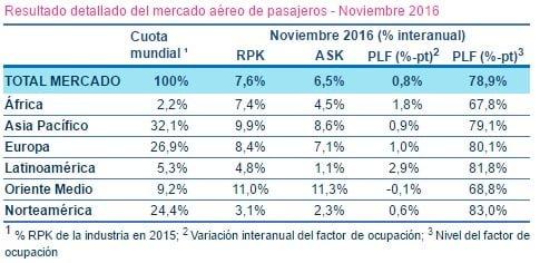 Resultados IATA - Noviembre de 2016