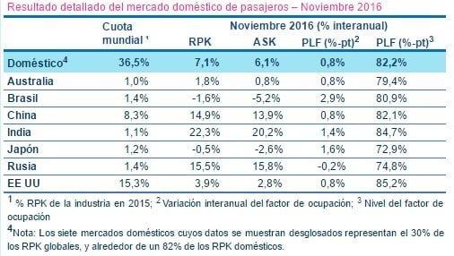 Resultado detallado del mercado doméstico de pasajeros – Noviembre 2016