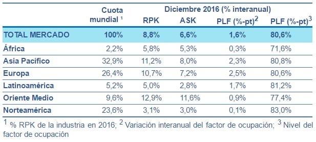 Resultados Demanda Aérea 2016 - IATA