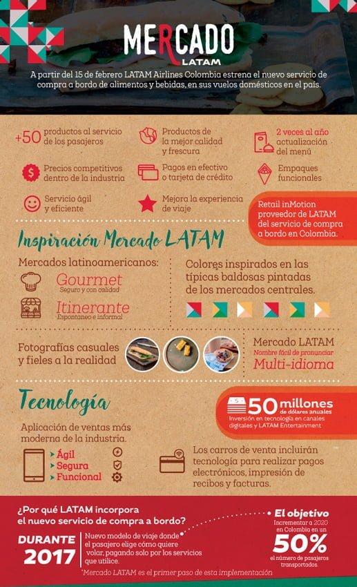 Infografía Mercado LATAM