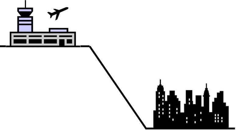 Distancia Aeropuerto-Ciudad.