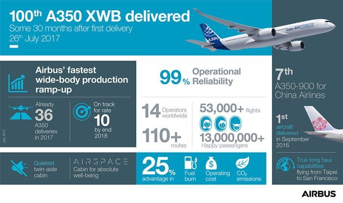 Infografía 100° A350 XWB entregado a China Airlines.