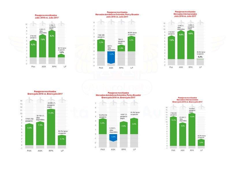 Estadísticas de transporte de Avianca a julio de 2017.