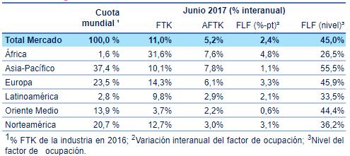 Estadísticas de movimiento de carga aérea primer semestre 2017.