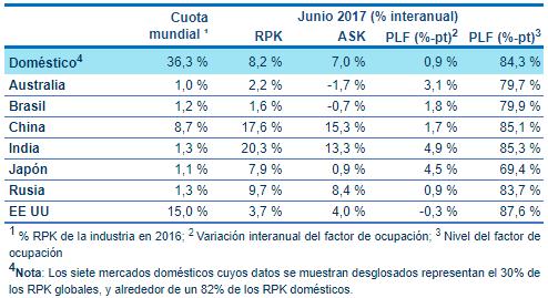 Tráfico de pasajeros domésticos a junio de 2017.