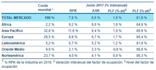Tráfico de pasajeros internacionales a junio de 2017.