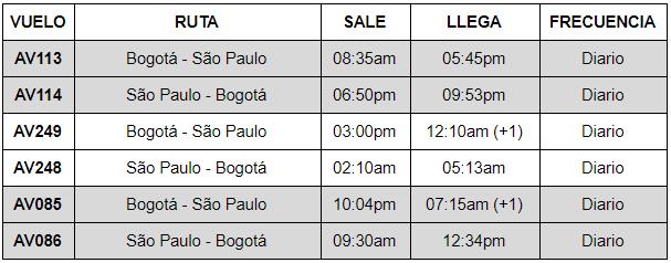Itinerario de los vuelos de Avianca entre Bogotá y São Paulo.