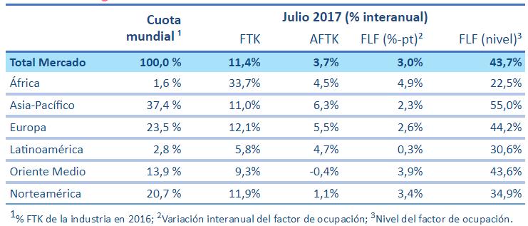 Cifras del movimiento de Carga aérea de julio de 2017.