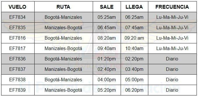 Itinerarios de los Vuelos de EasyFly entre Bogotá y Manizales.