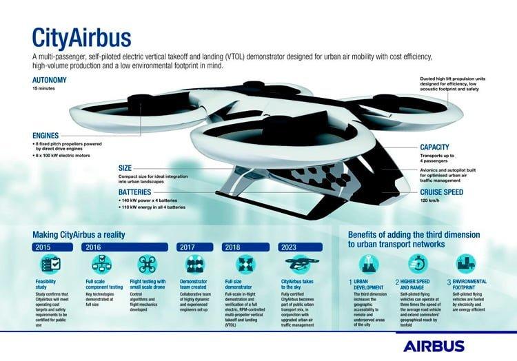 """Infografía del """"CityAirbus""""."""
