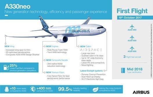 Infografía del Airbus A330neo.