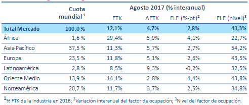 Estadísticas Carga Aérea - Agosto 2017.