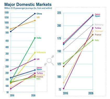 Mercados domésticos para el 2036.