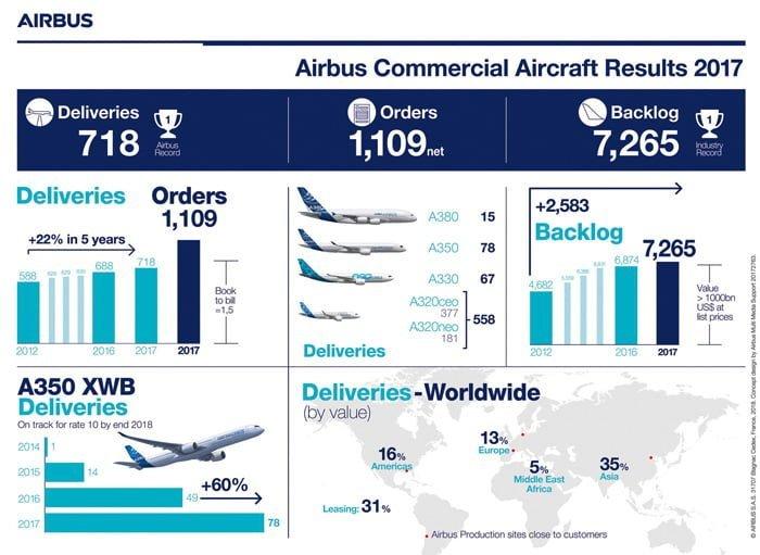 Infografía Resultados 2017 de Airbus.