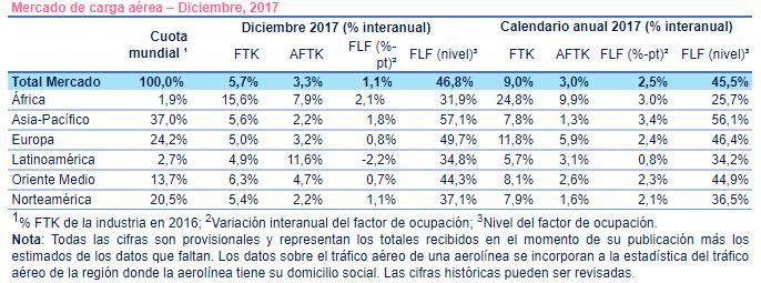 Estadísticas de carga aérea a nivel mundial según IATA.