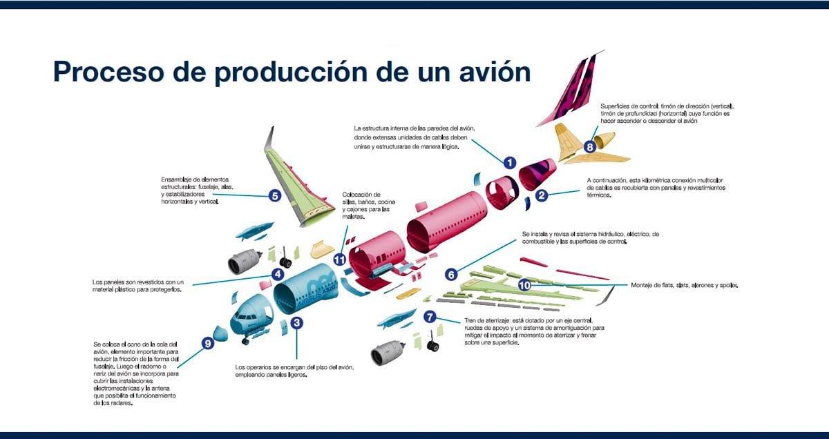 Producción de un Airbus A320.