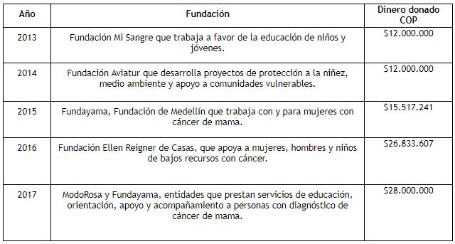 Donaciones Calendario VivaColombia.