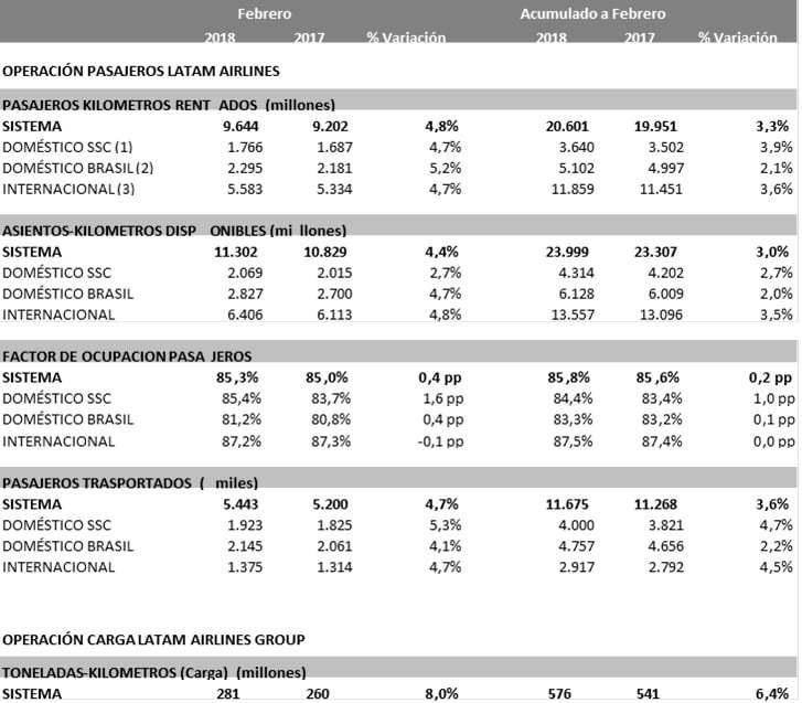 Estadísticas de LATAM Airlines para Febrero de 2018.