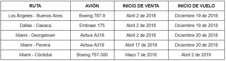 Nuevos Destinos de American Airlines para el 2018.